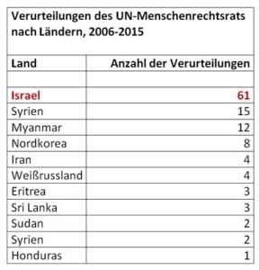 UN gegen Israel